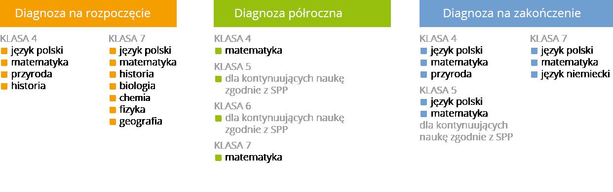 biologia klasa 6 sprawdziany pdf